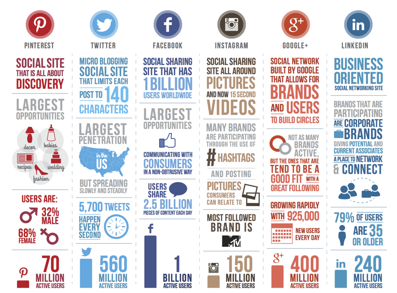 Social Networks At A Glance